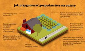zabezpieczenie przeciwpożarowe gospodarstwa upraw konopi